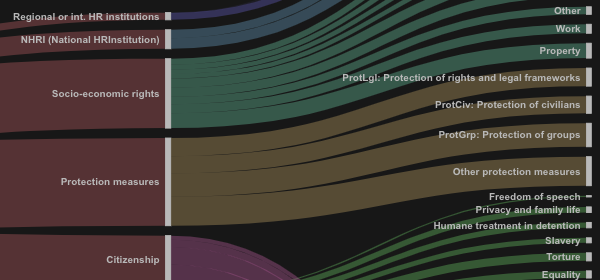 New visualisation: alluvial graph of issues the PA-X agreements are coded for