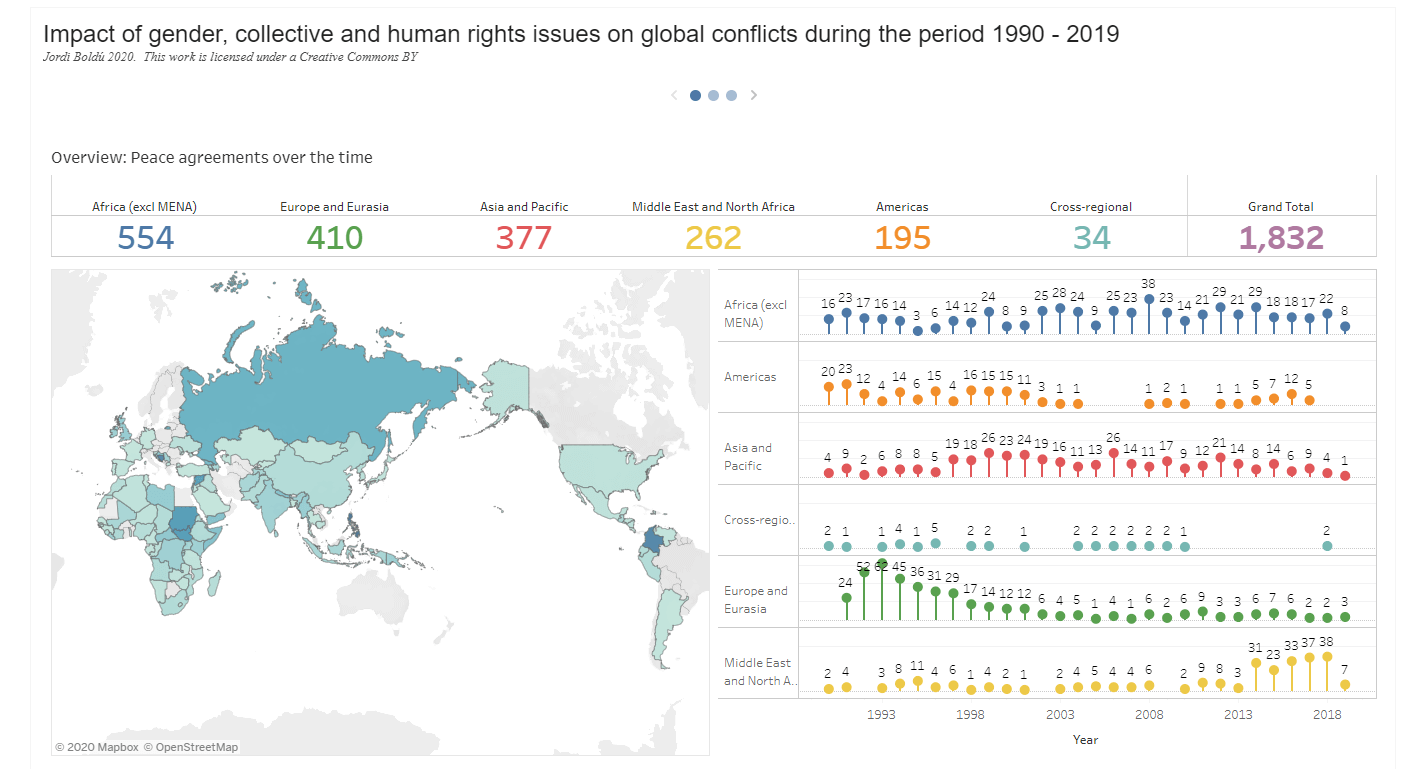 Impact of gender, collective and human rights issues on global conflicts during the period 1990 - 2019