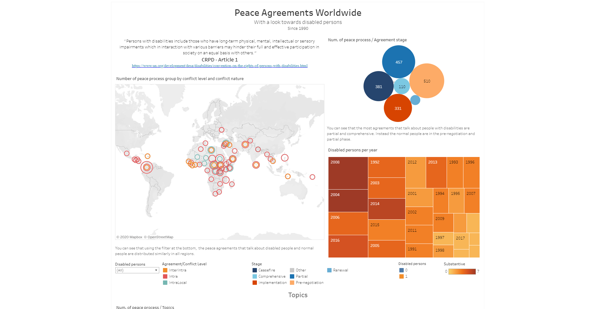 Peace Agreements Worldwide - With a look towards disabled persons (Since 1990)
