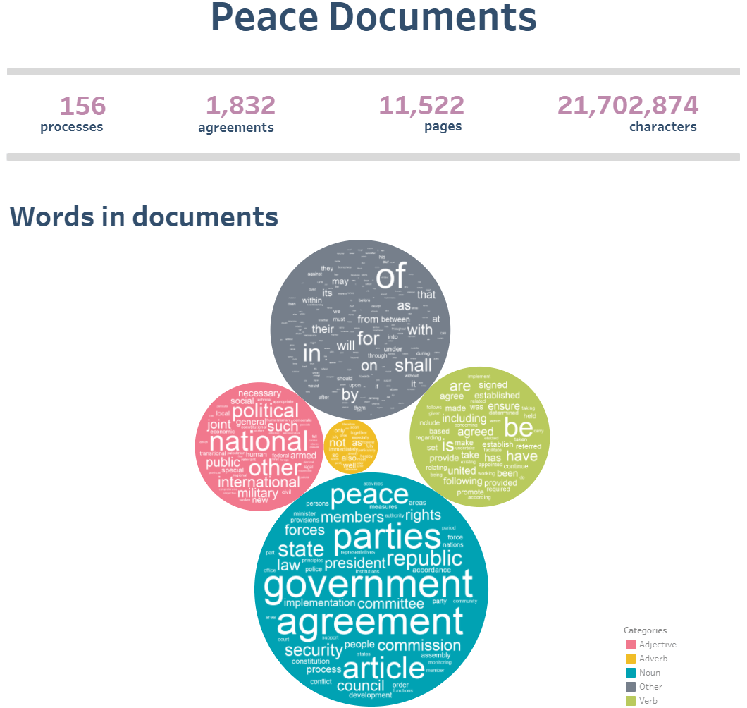 Peace Documents